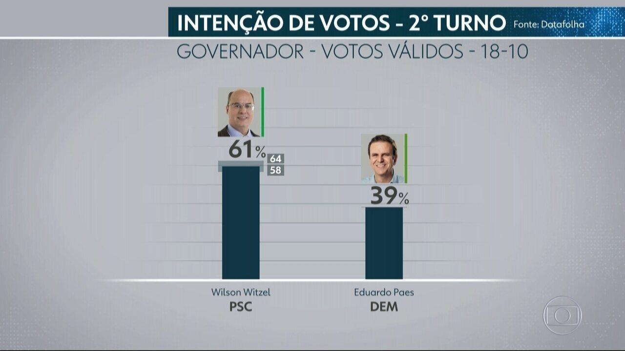 Datafolha divulga primeira pesquisa para governo do Rio de Janeiro