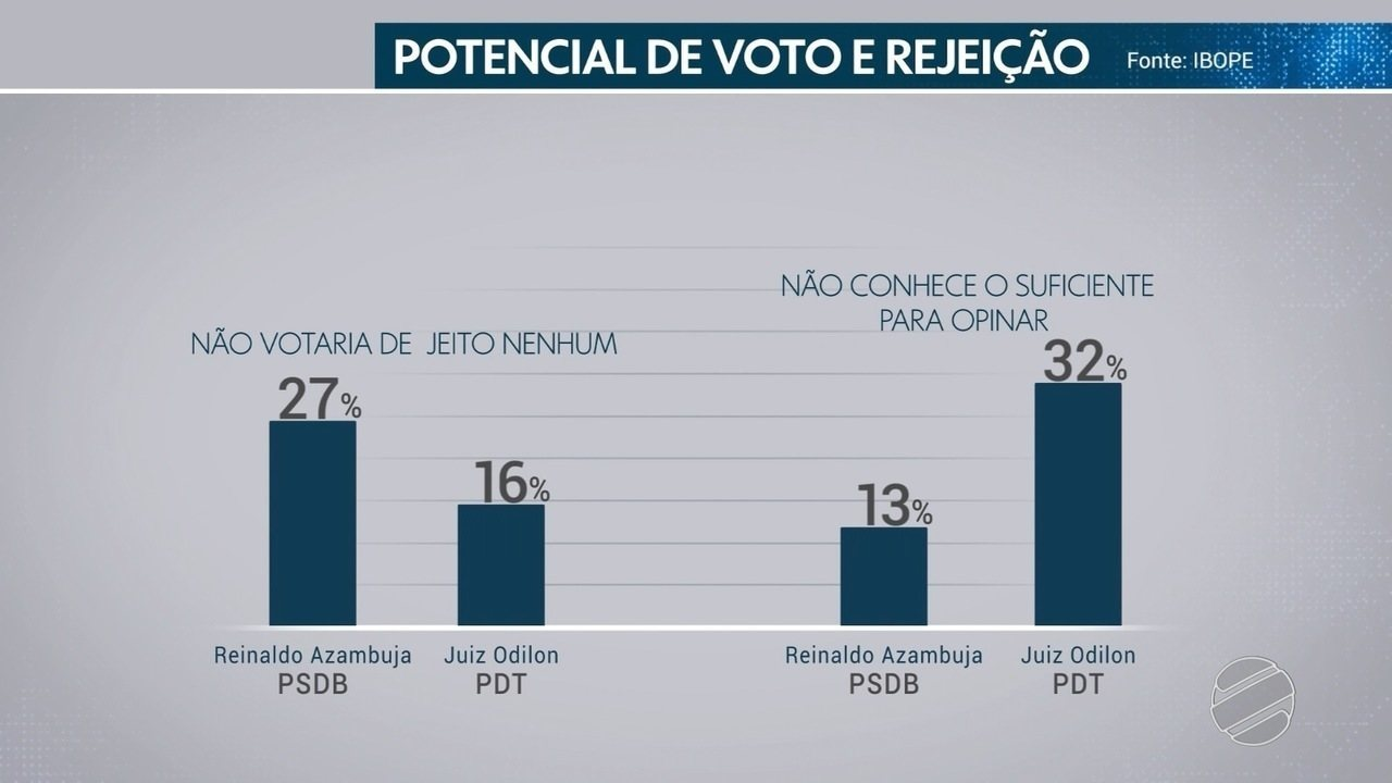 Ibope divulga o índice de rejeição dos candidatos para o governo de MS