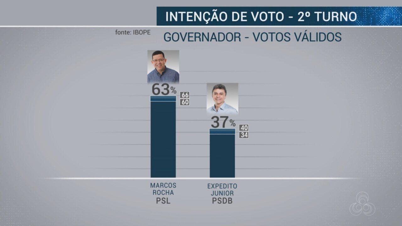 Confira a primeira pesquisa do Ibope de intenção de voto para governo no 2º turno