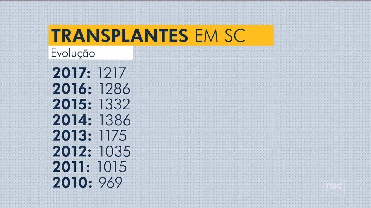 Número de transplantes em SC cresce 86% na última década