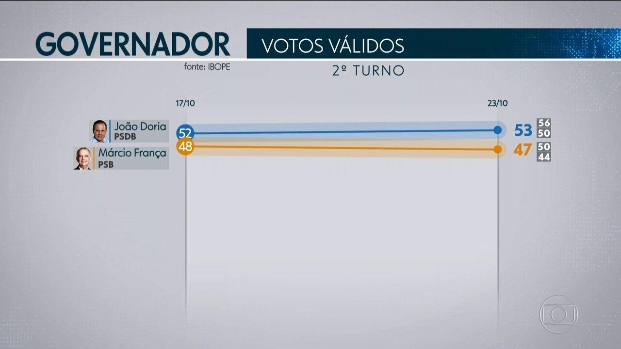 Ibope divulga segunda pesquisa de intenção de voto para o governo de São Paulo