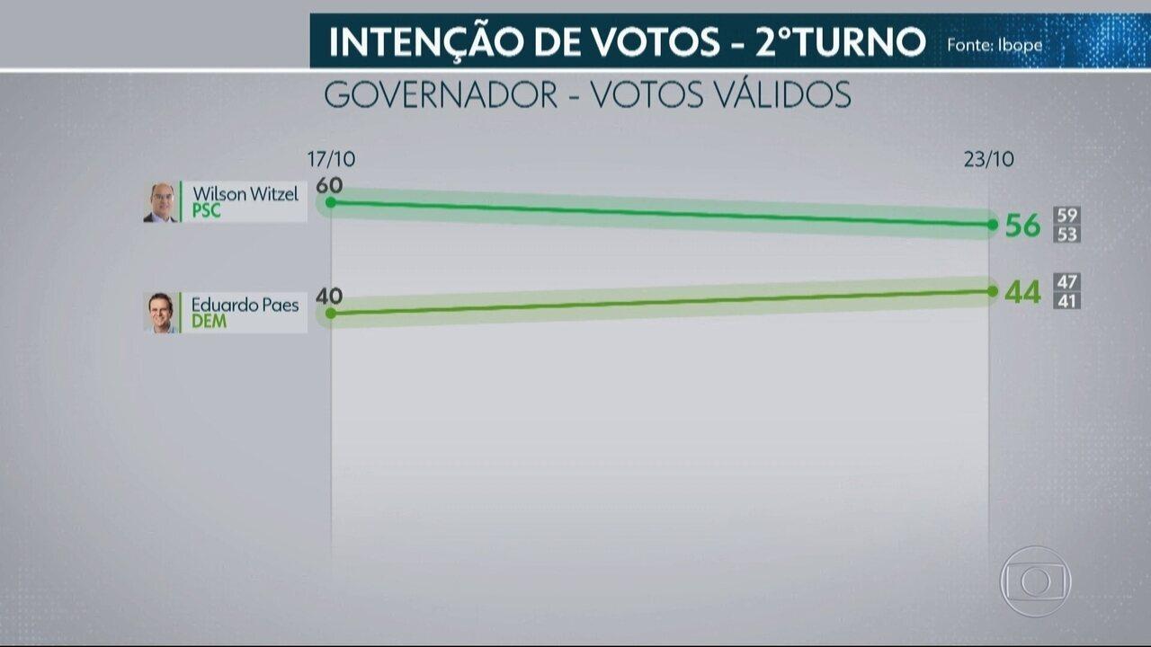 Ibope divulga nova pesquisa de intenção de voto para o segundo turno do RJ