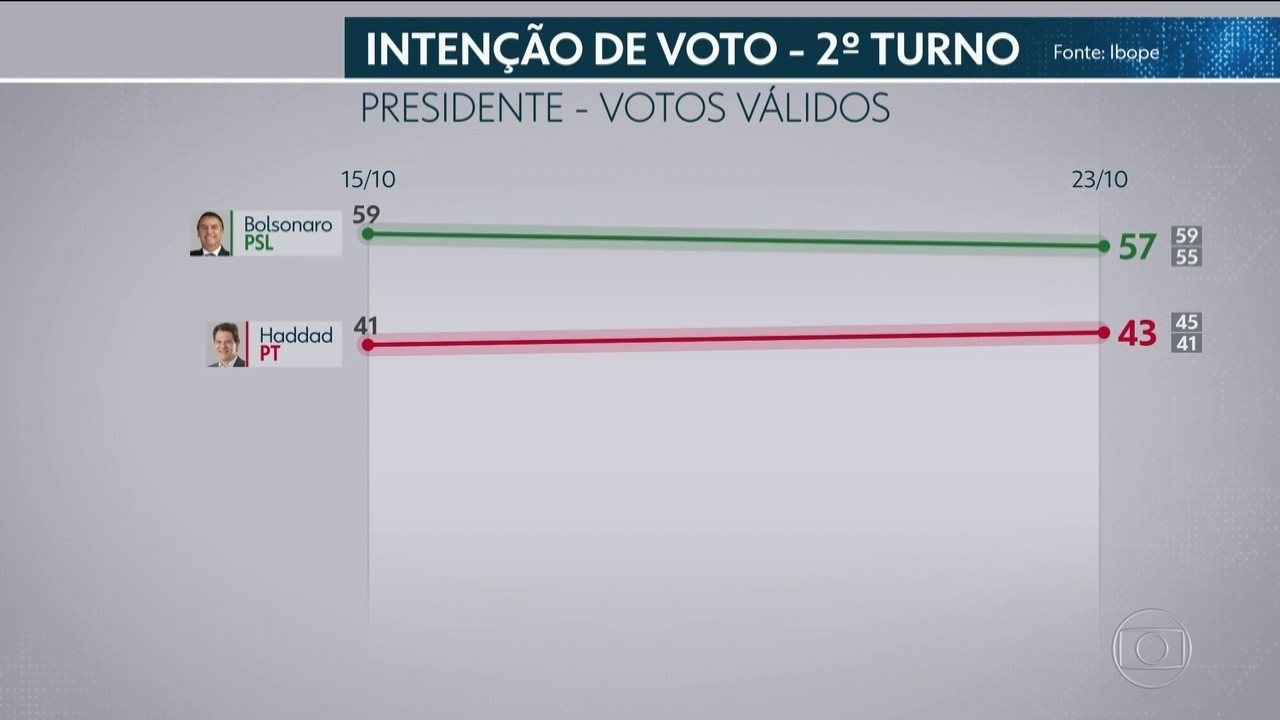 Ibope divulga segunda pesquisa de intenção de votos para presidente