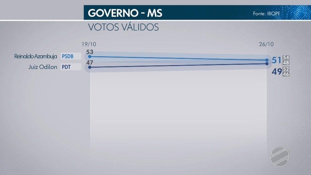 Ibope divulga segunda pesquisa no segundo turno para o governo de MS