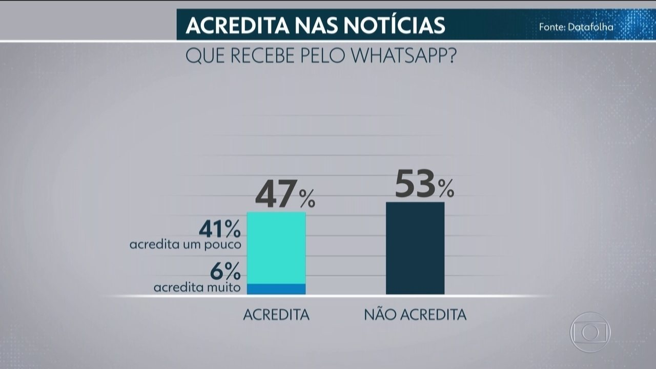 Datafolha diz que 47% acreditam nas notícias que recebem pelo WhatsApp