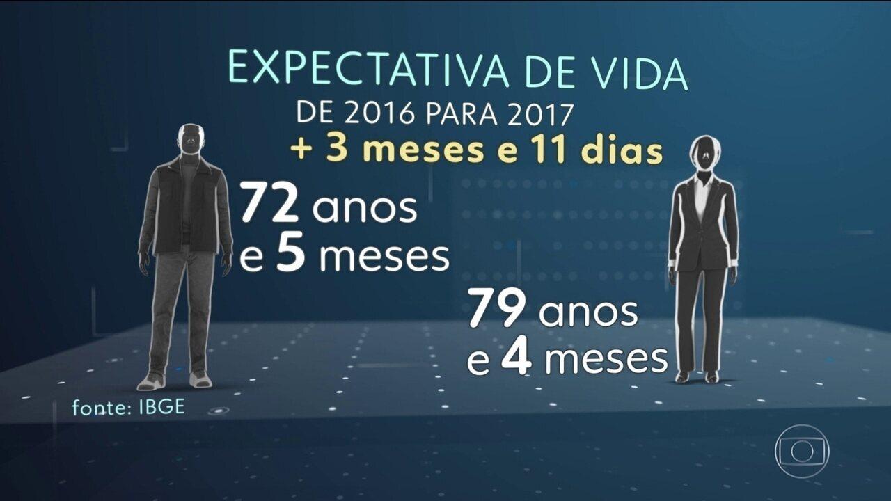 Expectativa de vida sobe 3 meses e 11 dias no Brasil
