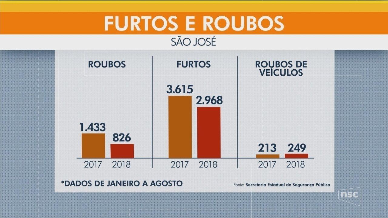 Moradores de São José reclamam da falta de segurança e roubos e furtos constantes