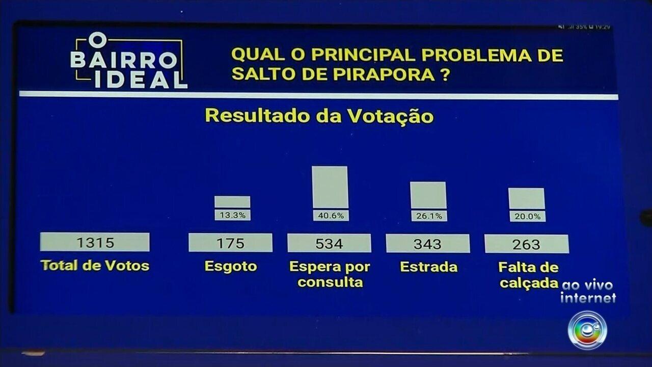 'O Bairro Ideal': confira o resultado da votação em Salto de Pirapora