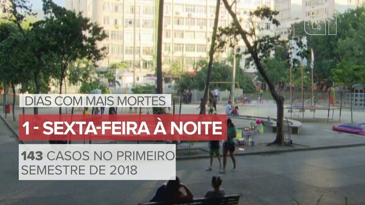 Mortes no Rio de Janeiro se concentram nas noites de sexta e sábado