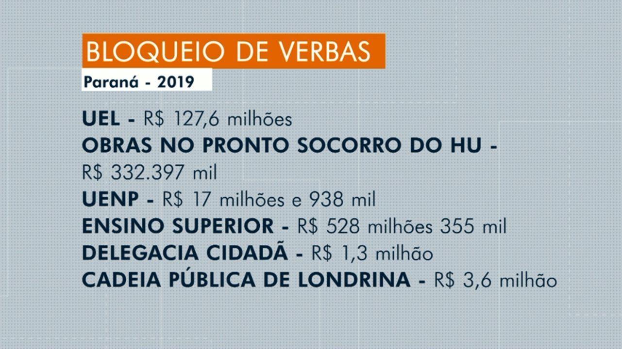 Decreto do Governo do Estado bloqueia R$ 8,1 bilhões do orçamento de 2019