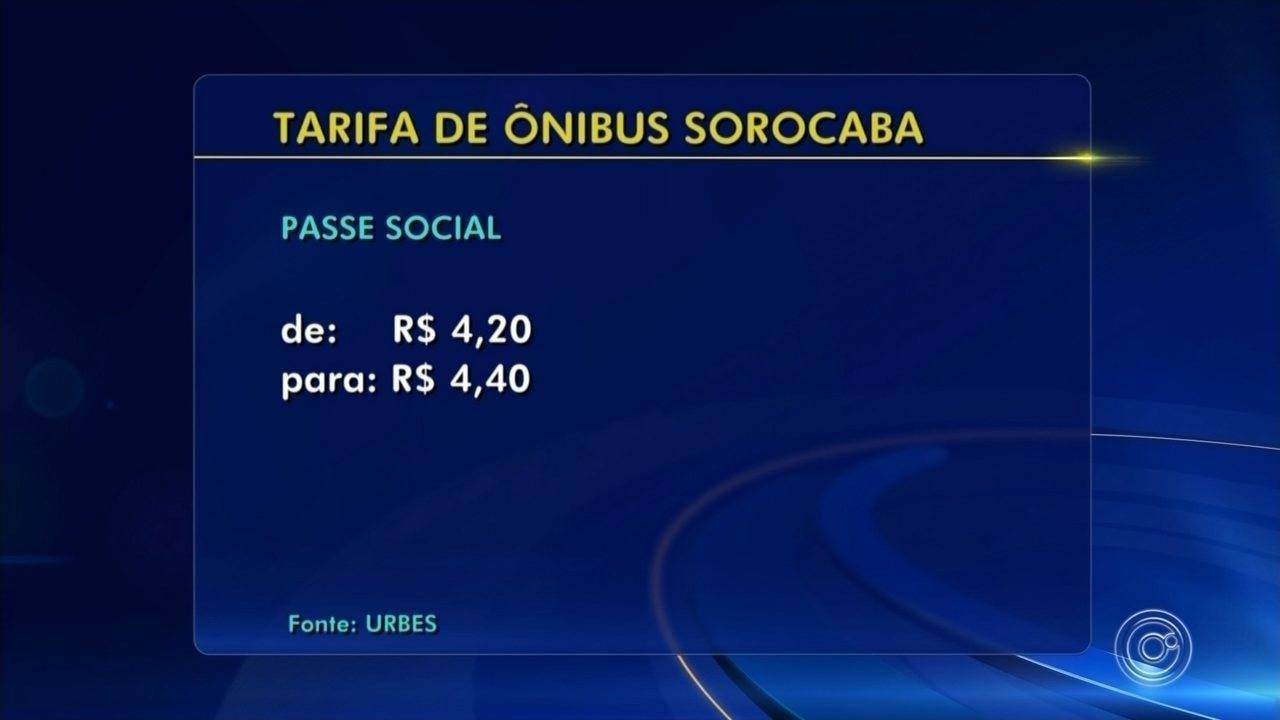 Tarifa do transporte público de Sorocaba é reajustada pela prefeitura