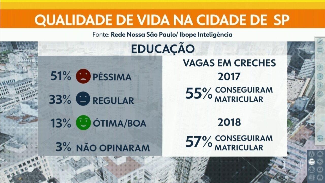Grau de satisfação do paulistano em relação a qualidade de vida tem leve melhora em 2018