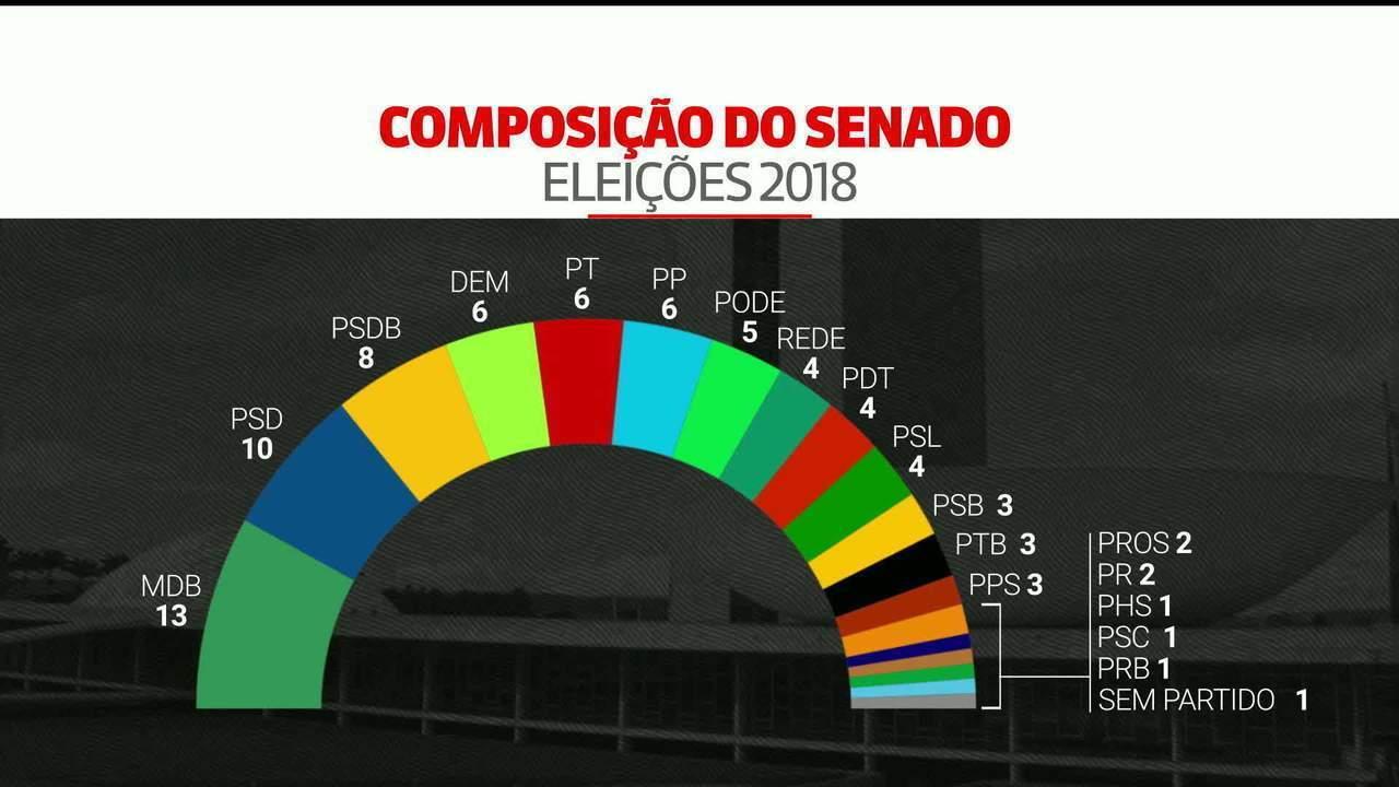 Eleição para presidente do Senado