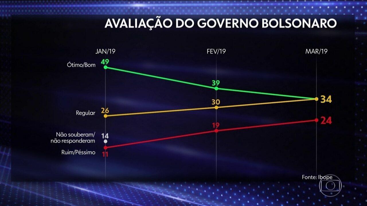 Ibope apresenta pesquisa de avaliação do governo Bolsonaro