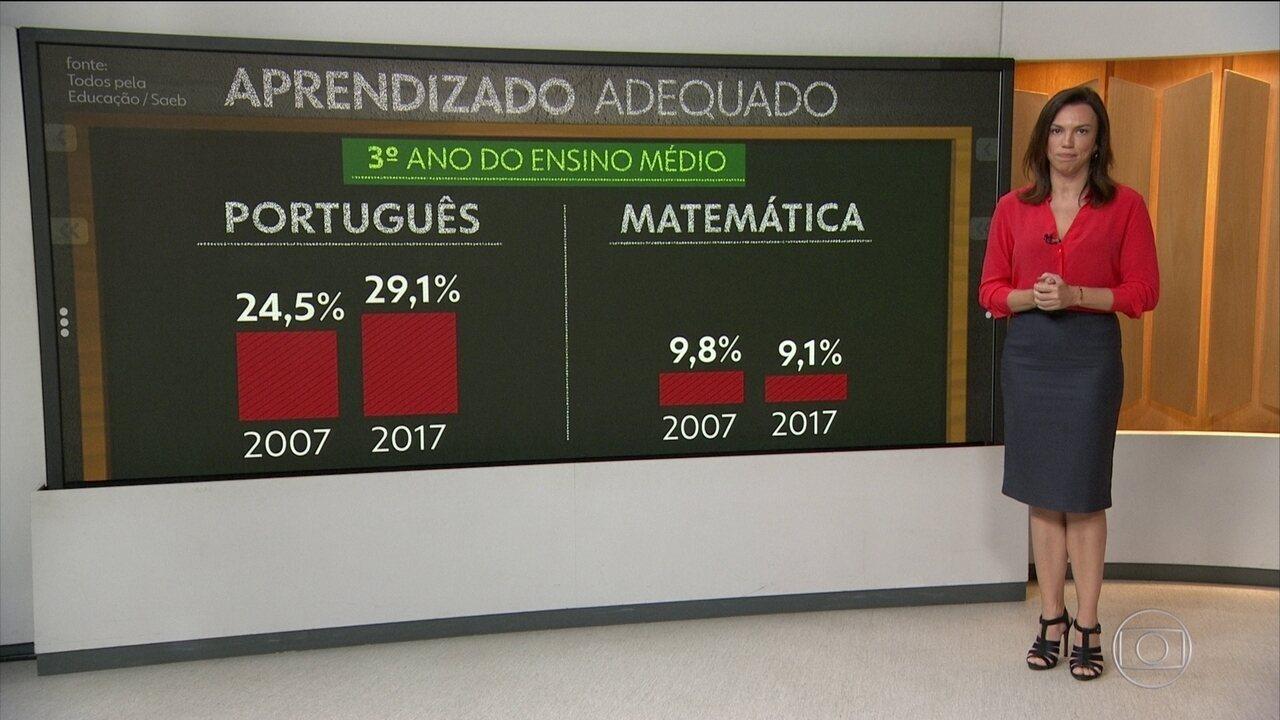 Cai o índice de aprendizado de matemática no 3º ano do ensino médio, diz pesquisa