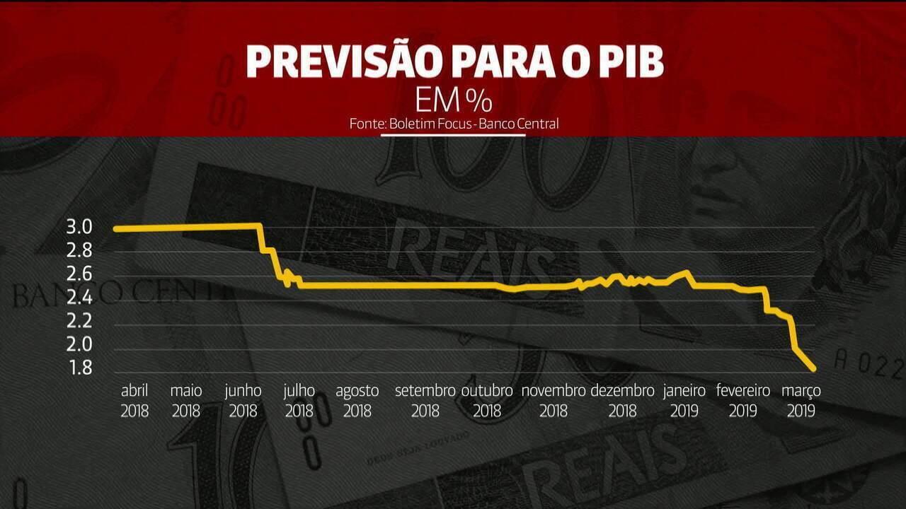 Projeção de crescimento da economia cai para 1,98%, segundo BC