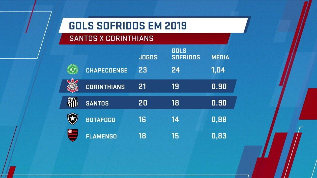 Corinthians e Santos estão entre as equipes da Série A que mais sofreram gols em 2019