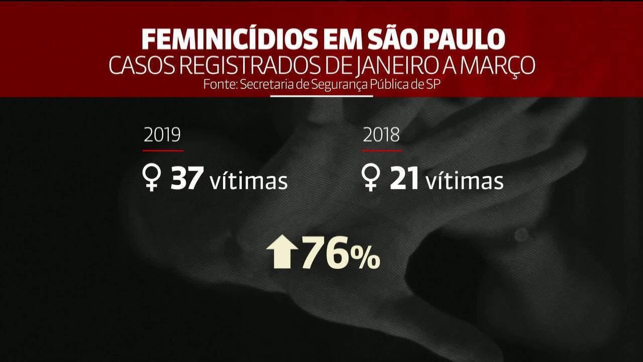 Registros de casos de feminicídio aumentaram 76% em SP neste ano