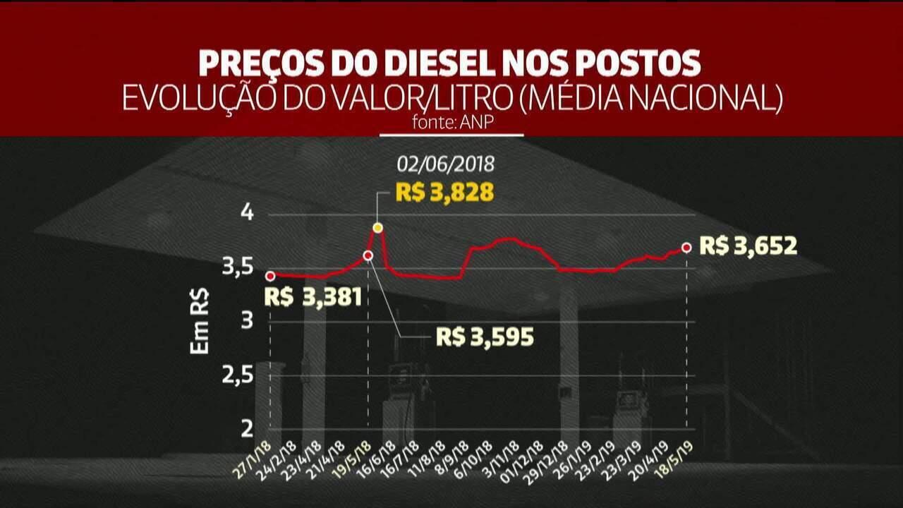 Um ano após paralisação dos caminhoneiros, preço médio do diesel ultrapassa valor de 2018