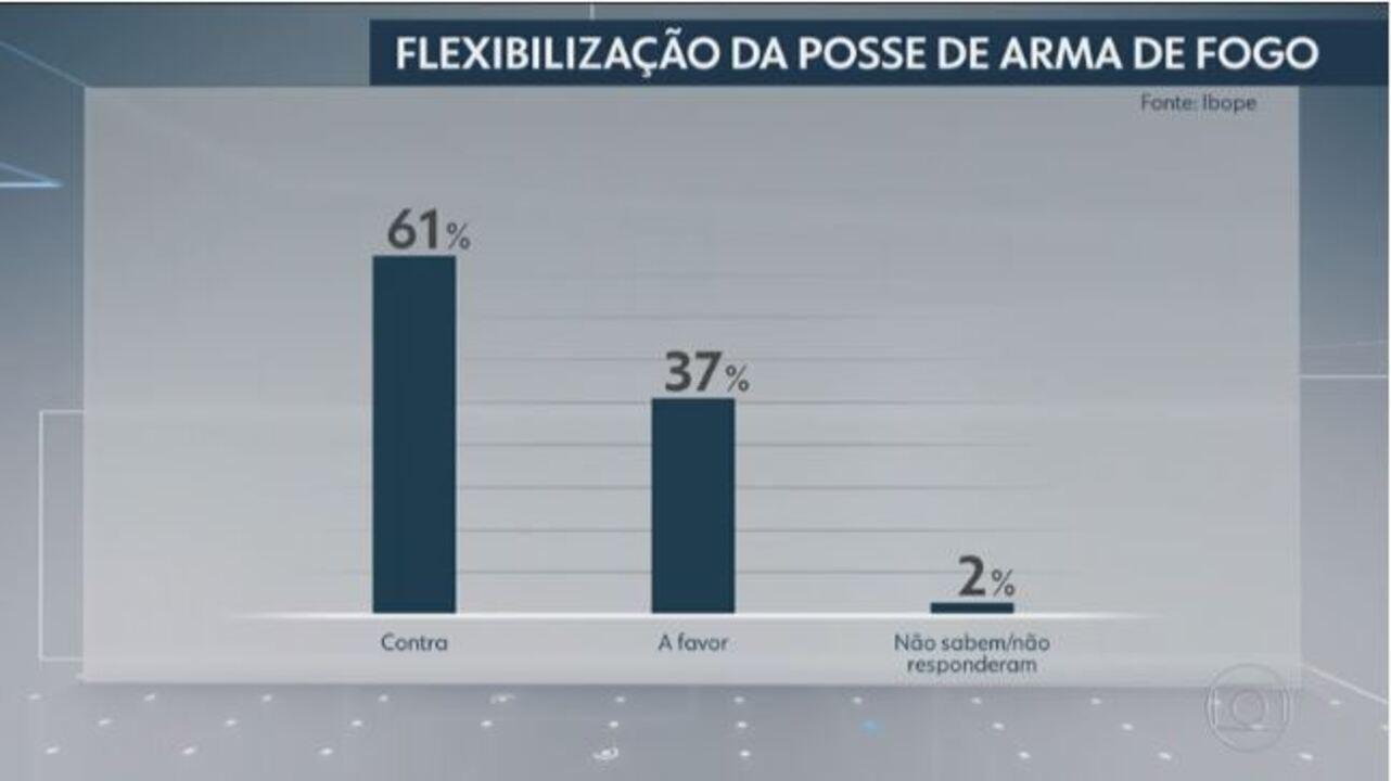 Ibope: maioria dos brasileiros é contra flexibilização de posse e porte de armas de fogo