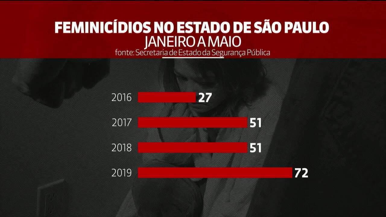 São Paulo registra recorde de feminicídios em maio