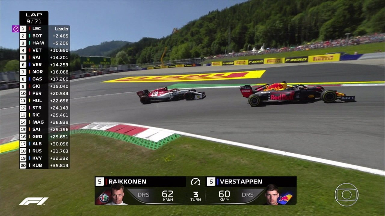 Verstappen ultrapassa Raikkonen e é o quinto colocado