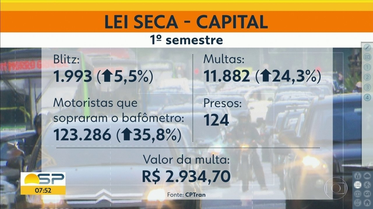 Multas com base na Lei Seca cresceram na Capital