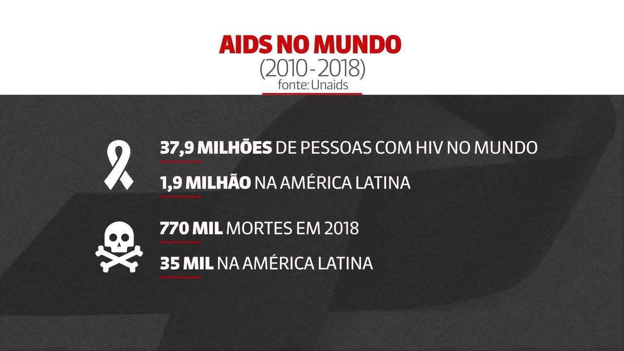 ONU indica aumento no número de infecções pelo HIV no Brasil
