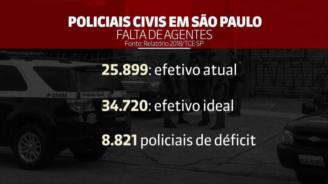 Polícia civil de SP tem quase 9 mil agentes a menos que o ideal