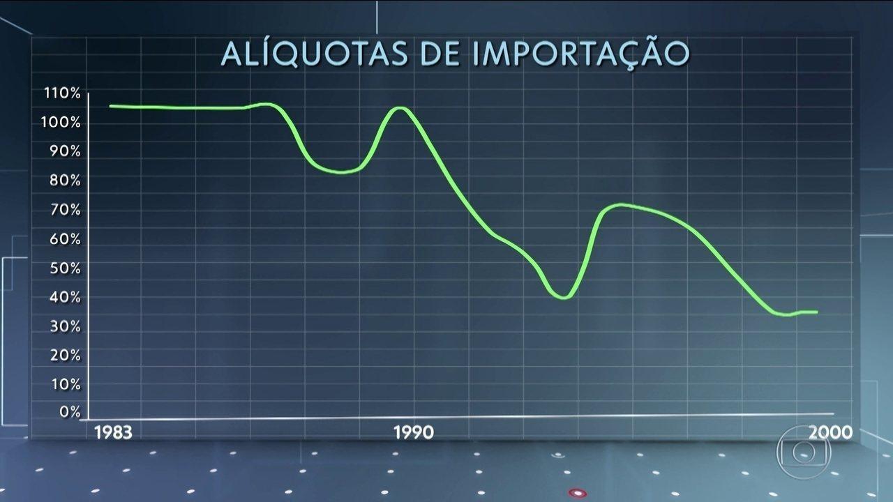Brasil reduz 17 tarifas de importação, mas país ainda é considerado fechado