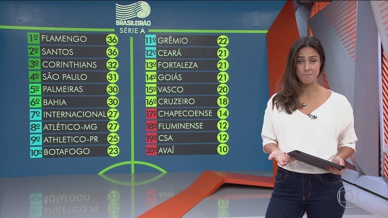 Globo Esporte Sábado 07092019 Na íntegra