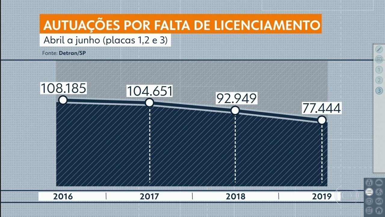 Detran-SP registra aumento de inadimplentes por licenciamento