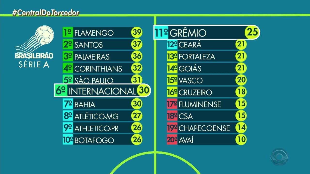 Globo Esporte Rs Confira A Tabela De Classificacao Do Campeonato Brasileiro Globoplay