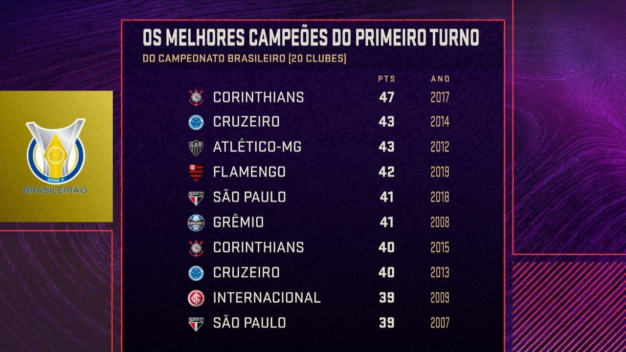 Seleção SporTV analisa os melhores turnos da história dos Campeonatos Brasileiros em pontos corridos