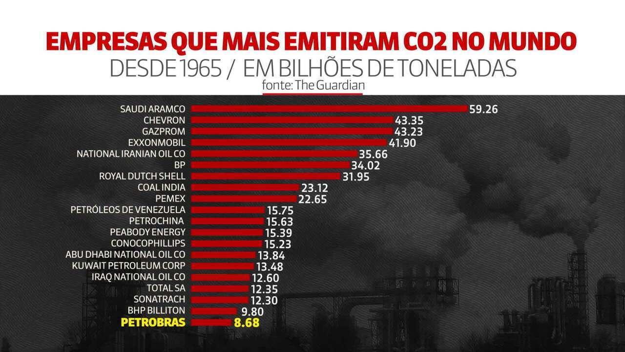 Petrobras está entre as maiores empresas emissoras de CO2 do mundo, diz estudo
