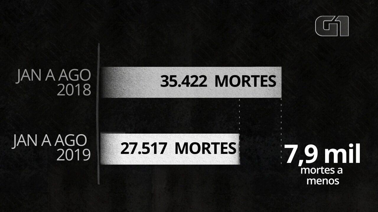 Resultado de imagem para Em 8 meses, assassinatos no Brasil caem 22%; mapa mostra índice nacional de homicídios atualizado até agosto