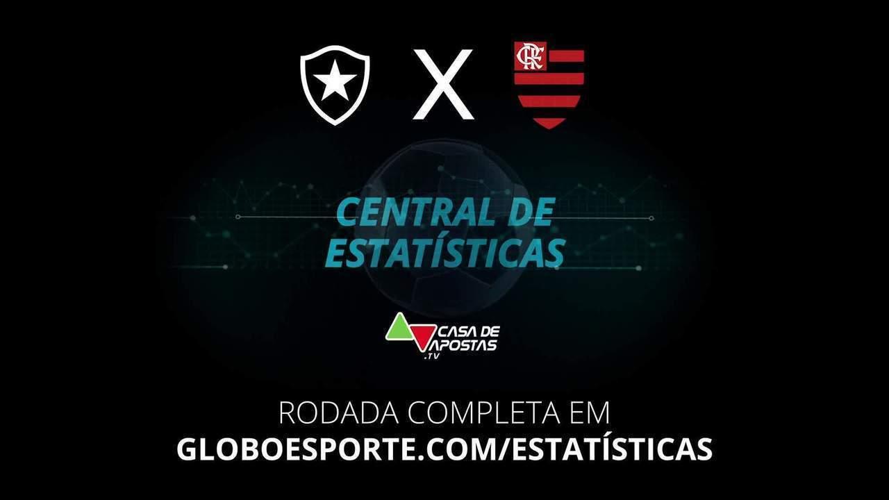 Central de Estatísticas: Podcast avalia favorito para Botafogo x Flamengo