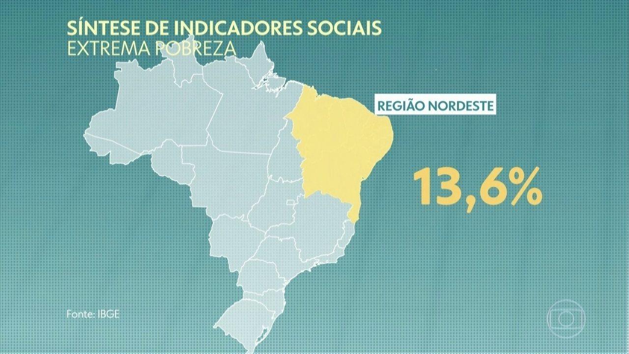 IBGE: 13,5 milhões de brasileiros vivem abaixo da linha de extrema pobreza