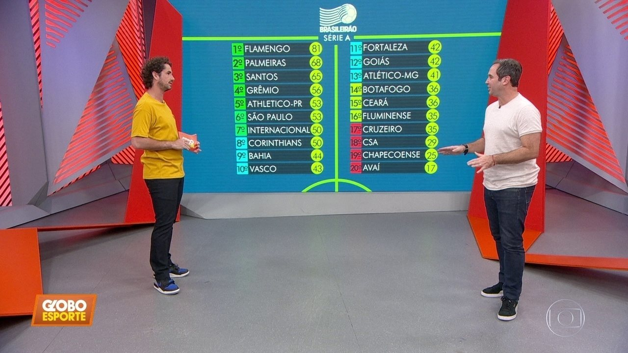 Caio Ribeiro Analisa A Tabela Do Brasileirão Título Libertadores E Rebaixamento