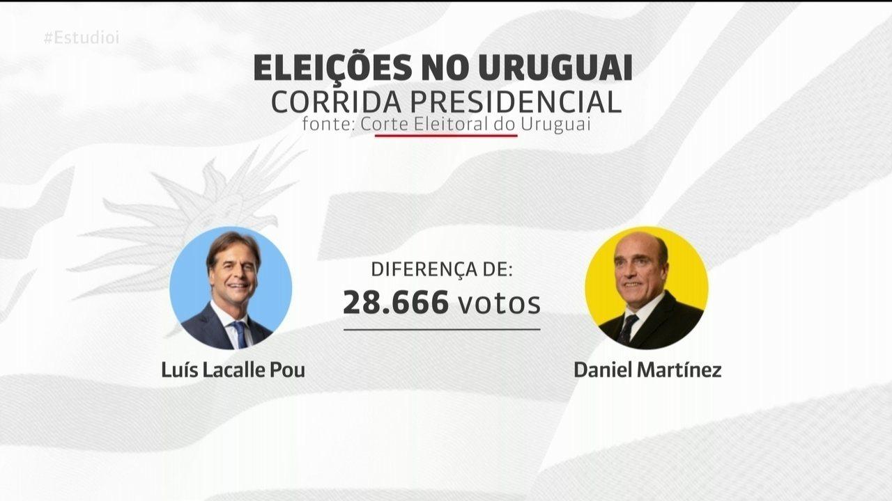 Candidato Lacalle Pou anuncia vitória nas eleições do Uruguai, mas opositor não aceita