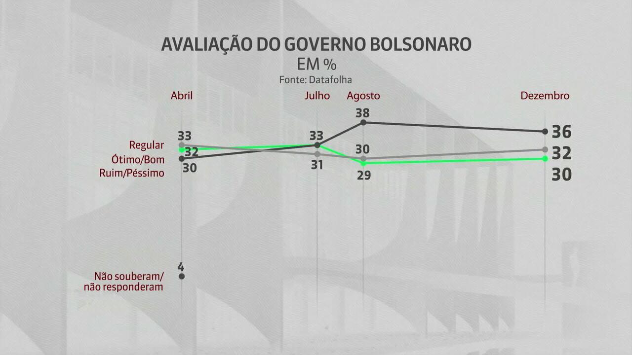 Pesquisa Datafolha avalia governo de Jair Bolsonaro