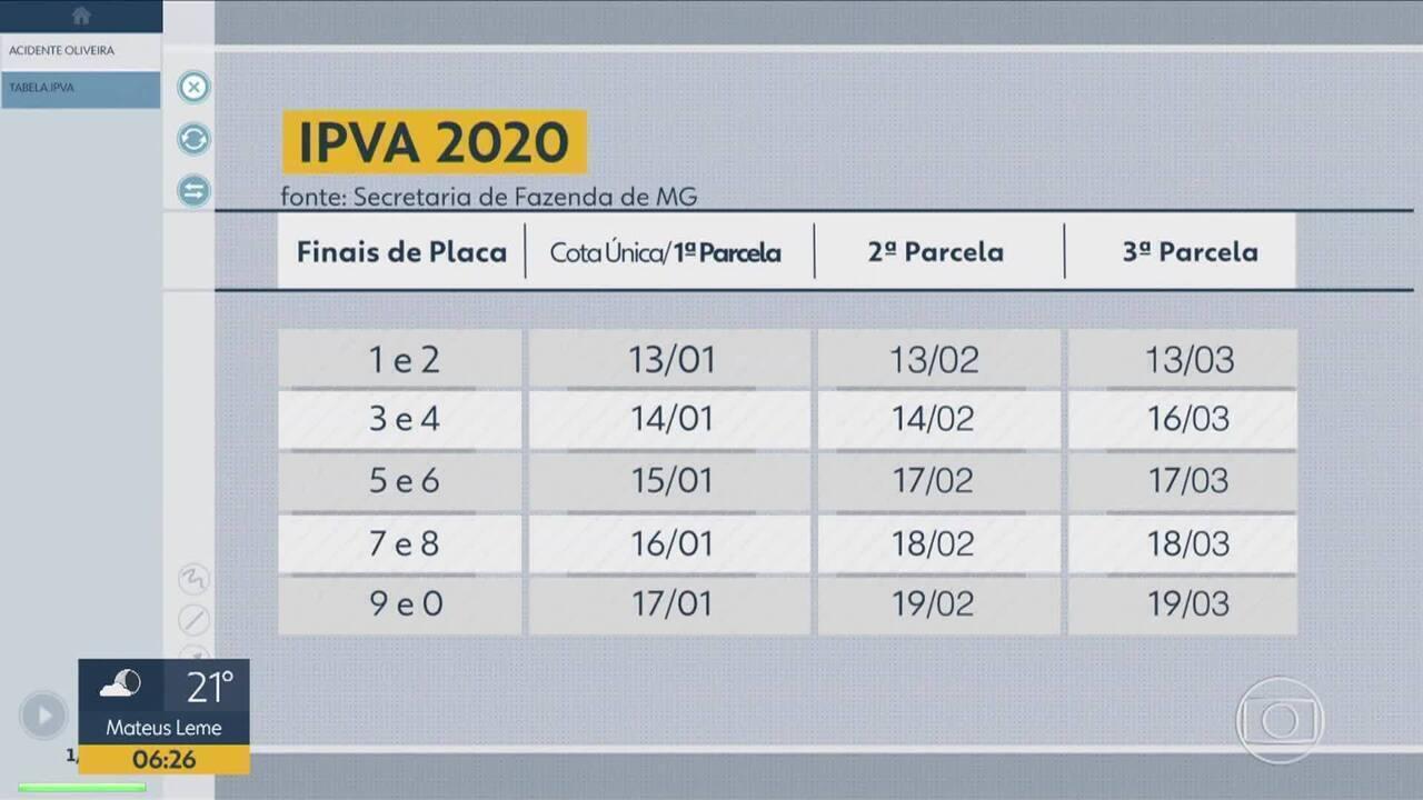 IPVA 2020 em MG: Imposto começa a vencer nesta segunda