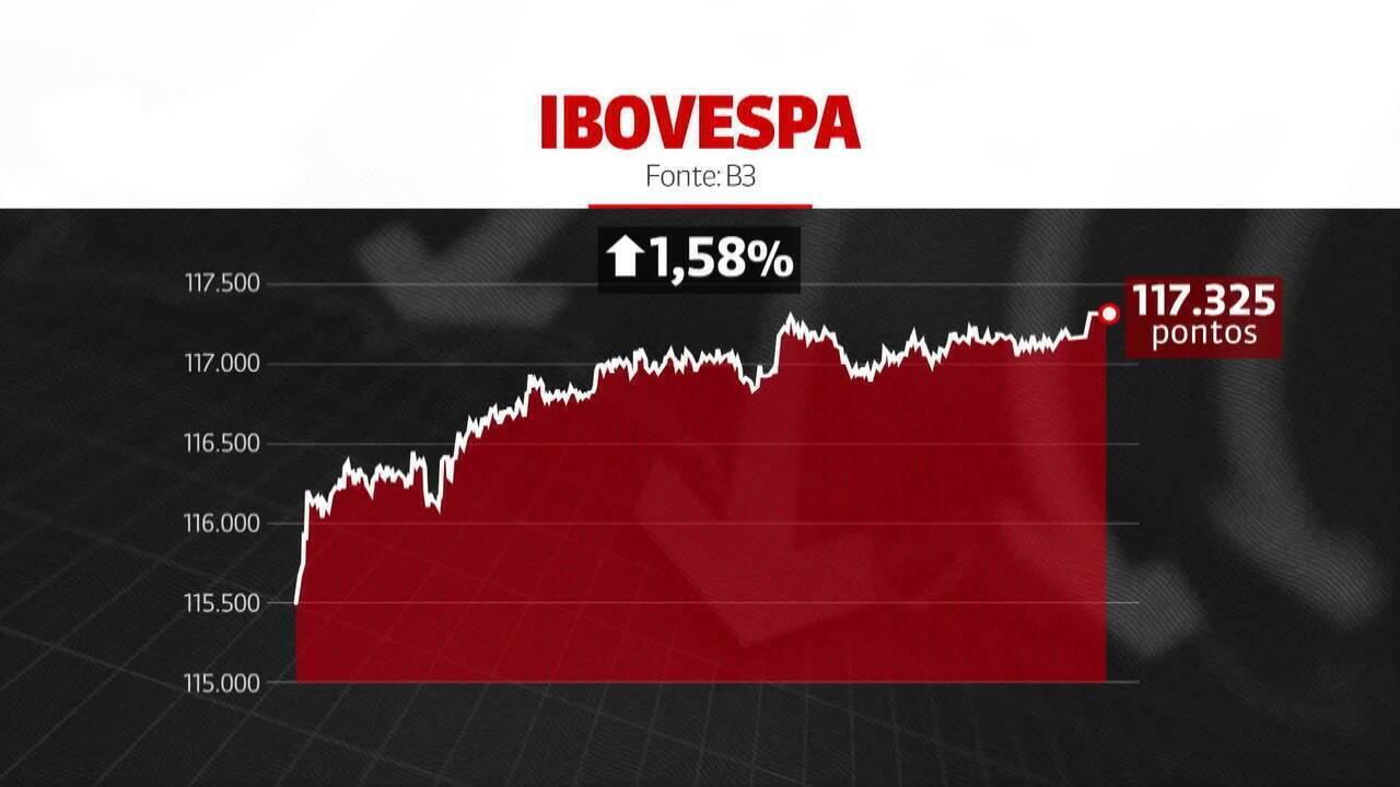 Ibovespa retomou os 117 mil pontos e dólar fechou em alta nesta segunda-feira
