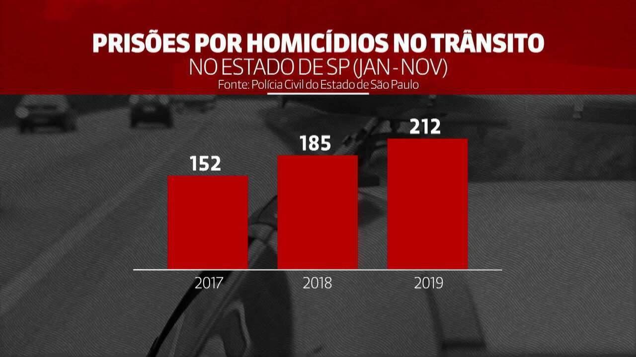 Prisões por mortes no trânsito crescem 39% em dois anos em São Paulo