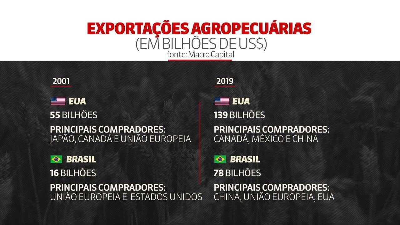 Waldvogel: os impactos para o Brasil do acordo comercial entre EUA e China