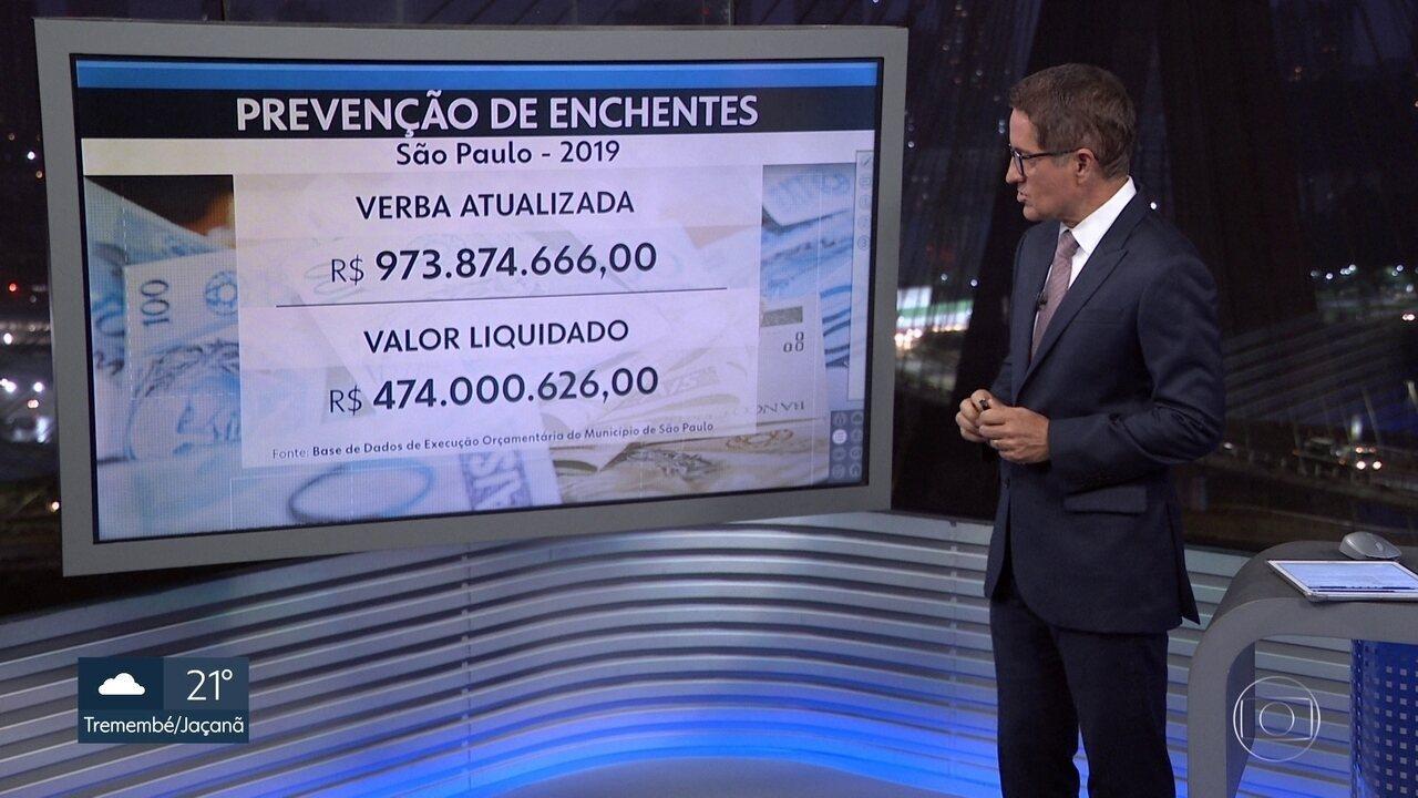 A prefeitura da capital usou menos da metade da verba reservada para enchentes em 2019