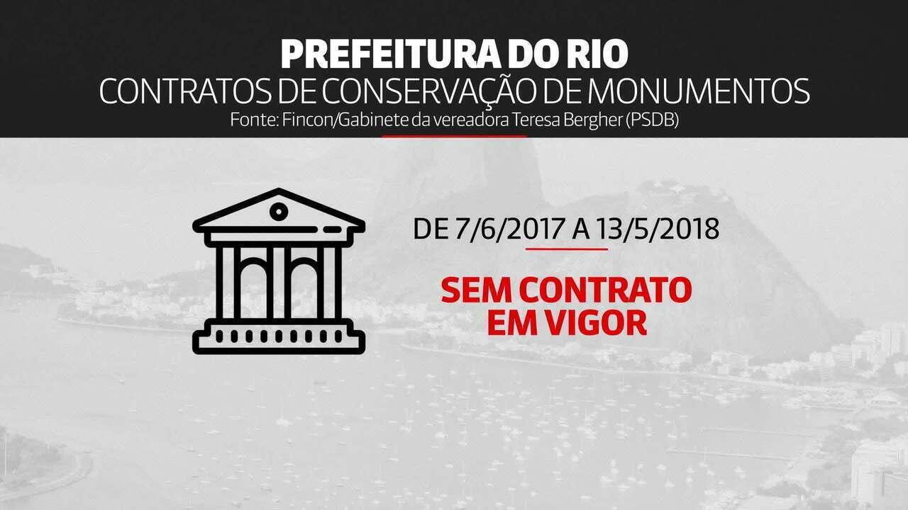 Rio de Janeiro fica quase um ano sem conservação de monumentos