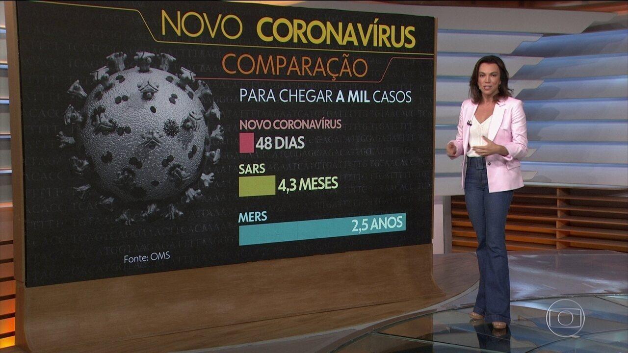 Novo coronavírus é menos letal do que Sars e Mers, mas mais contagioso