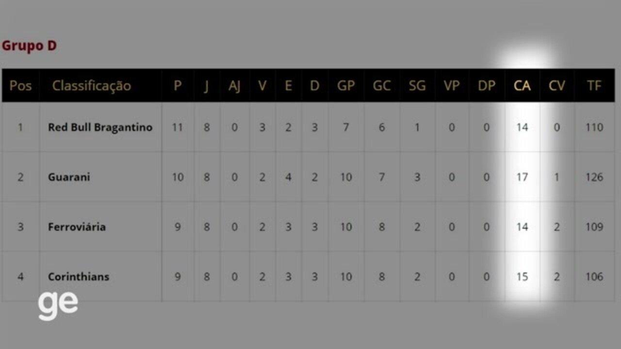 Como o Corinthians virou o lanterna do grupo no Campeonato Paulista? Entenda!