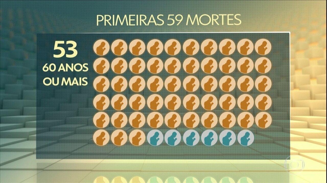 Casos do novo coronavírus triplicaram em 6 dias no Brasil